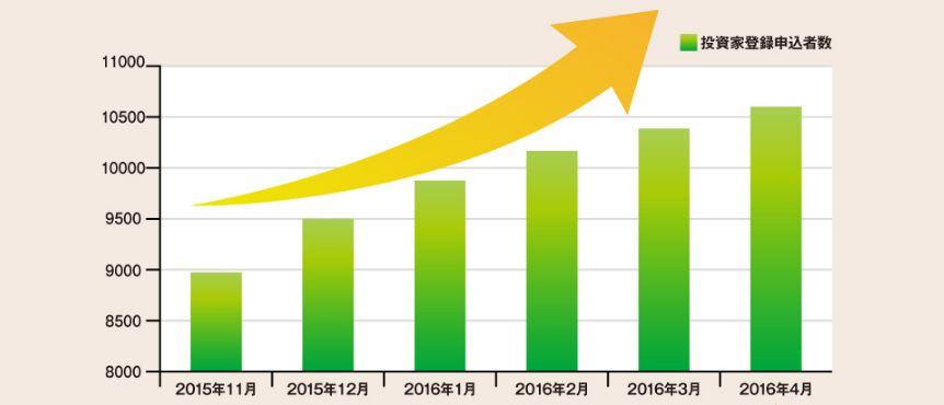 ソーシャルレンディングの投資サービスの人気が急上昇